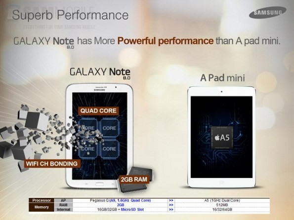 Note 8.0 vs iPad Mini - 5