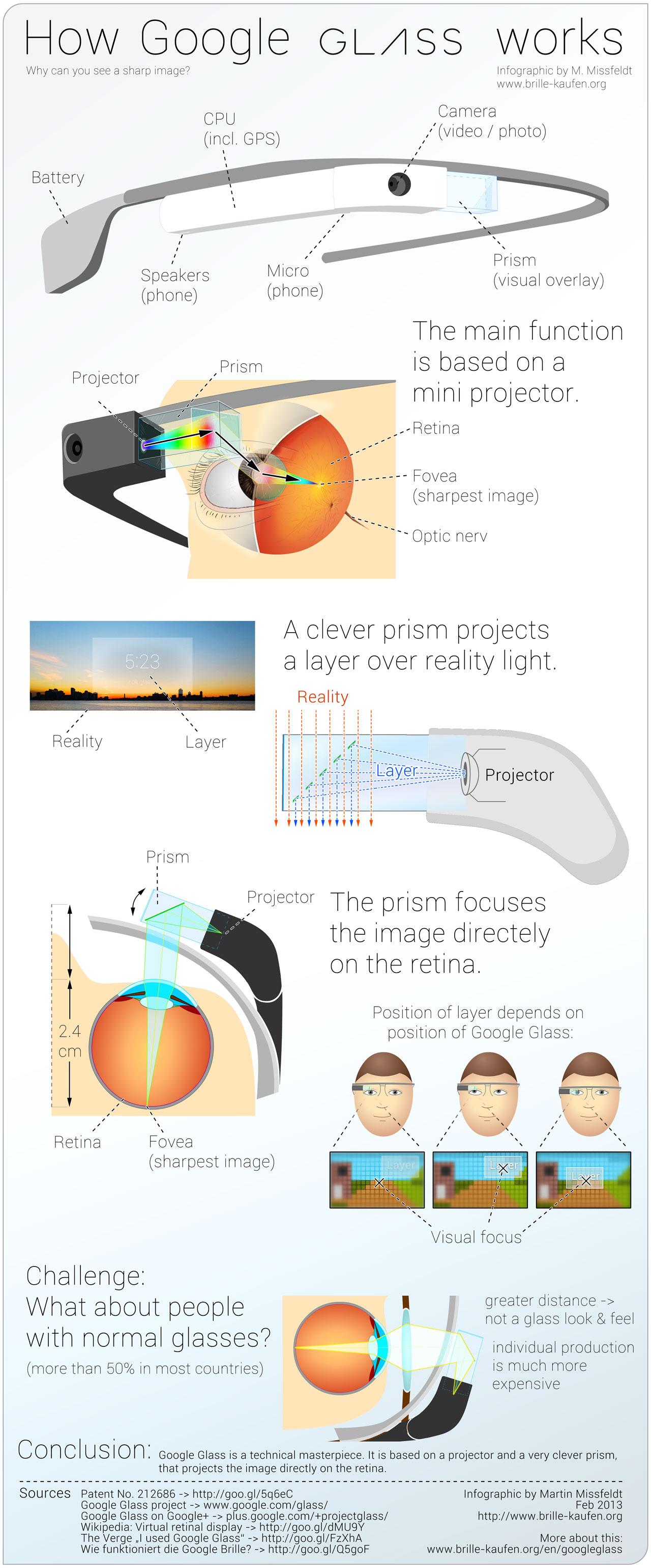 Google - Glass - Infografia