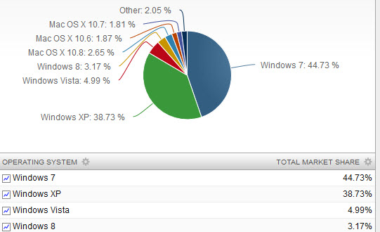 OS - Marketing - Share - Windows