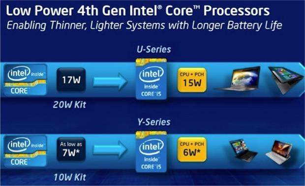 Intel Core di 4° generazione - consumi