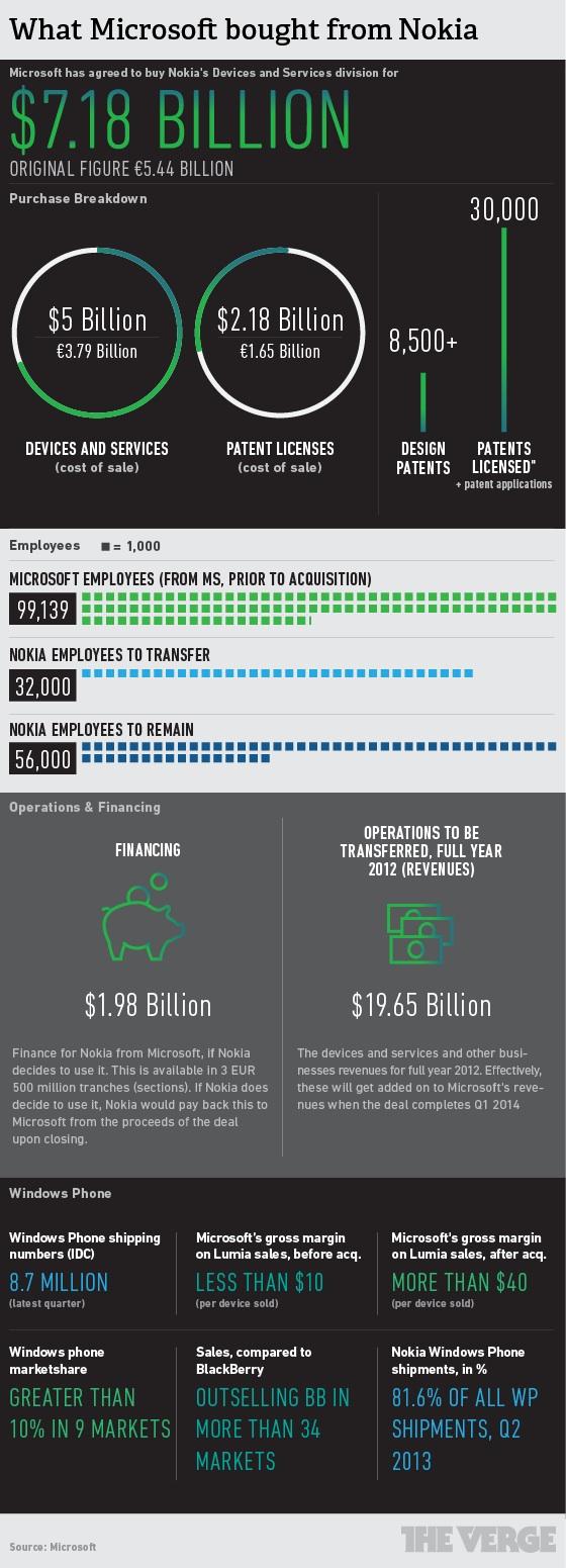 Nokia Microsoft - Infografica