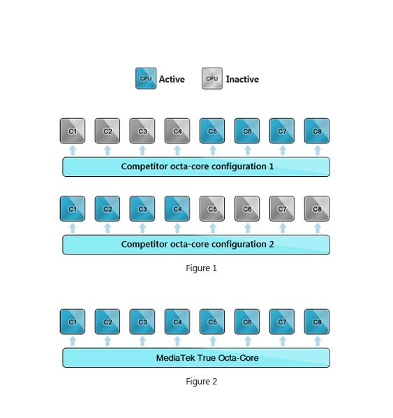 Mediatek configuration