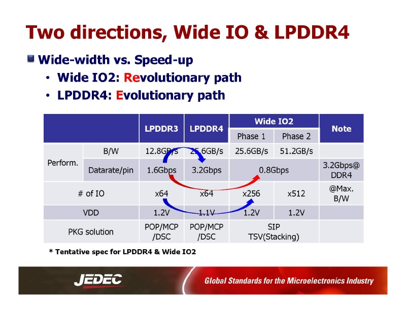 Wide IO & LPDDR4