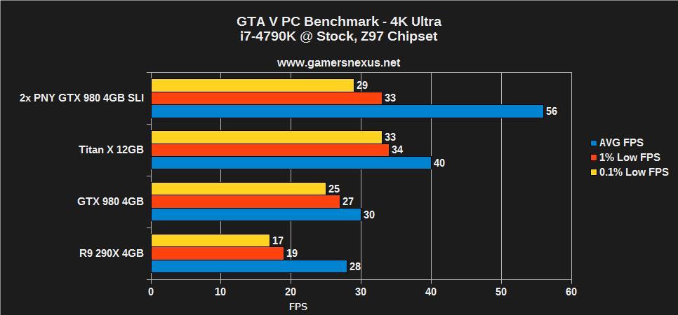 GTA V - Bench - 4k - PC