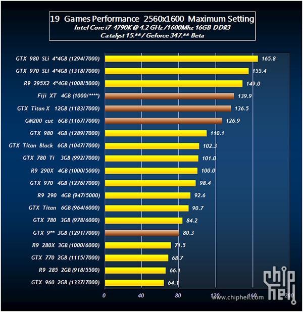 Radeon R9 390X test