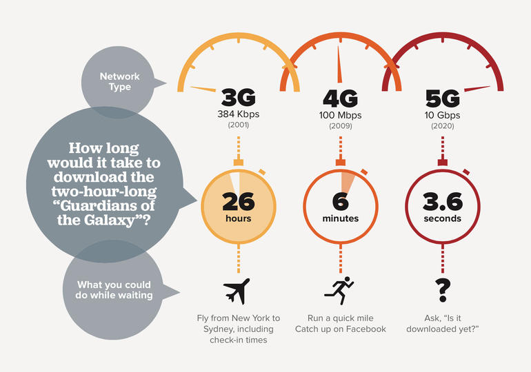 5G - Data Transfer Speed Graphic