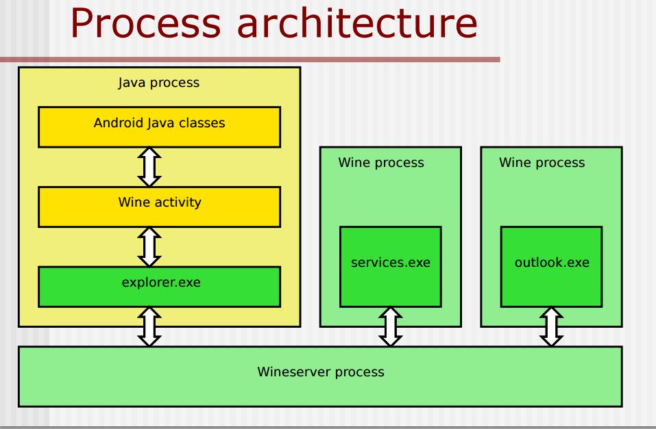 Wine Architettura