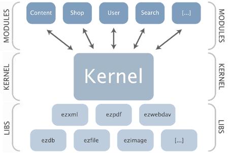 Kernel linux schema