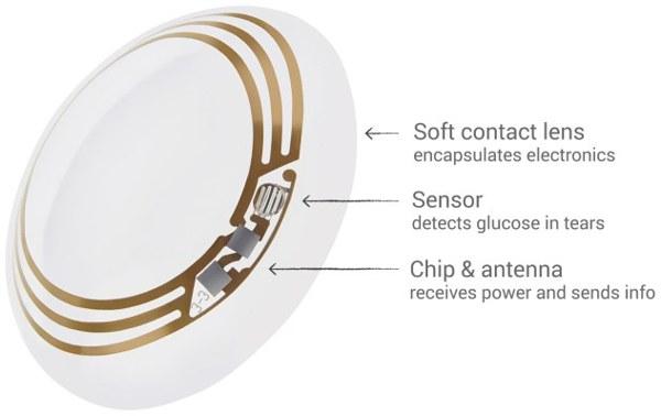 Google - Contact - Lens