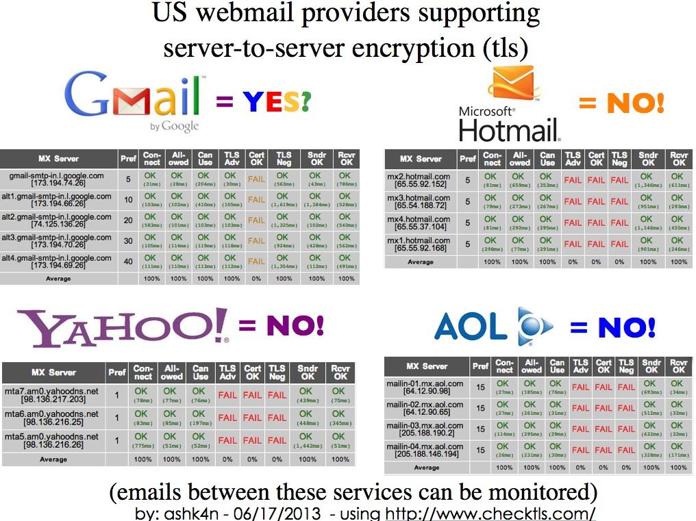 webmail encryptchart