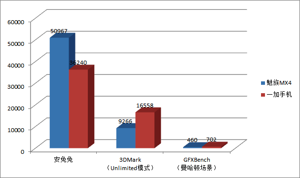 Meizu-MX4-vs-OnePlus-One-benchmark-comparison