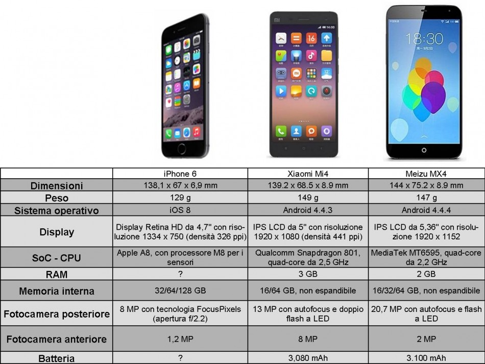 confronto-iphone-6-vs-xiaomi-mi4-vs-meizu-mx4
