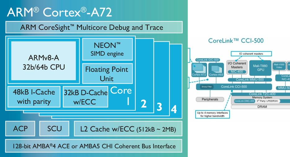 Cortex-A72 - photo 2