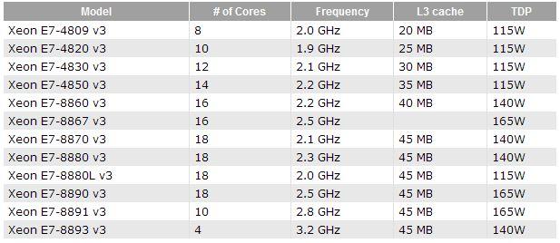 Intel Haswell-EX - Lista