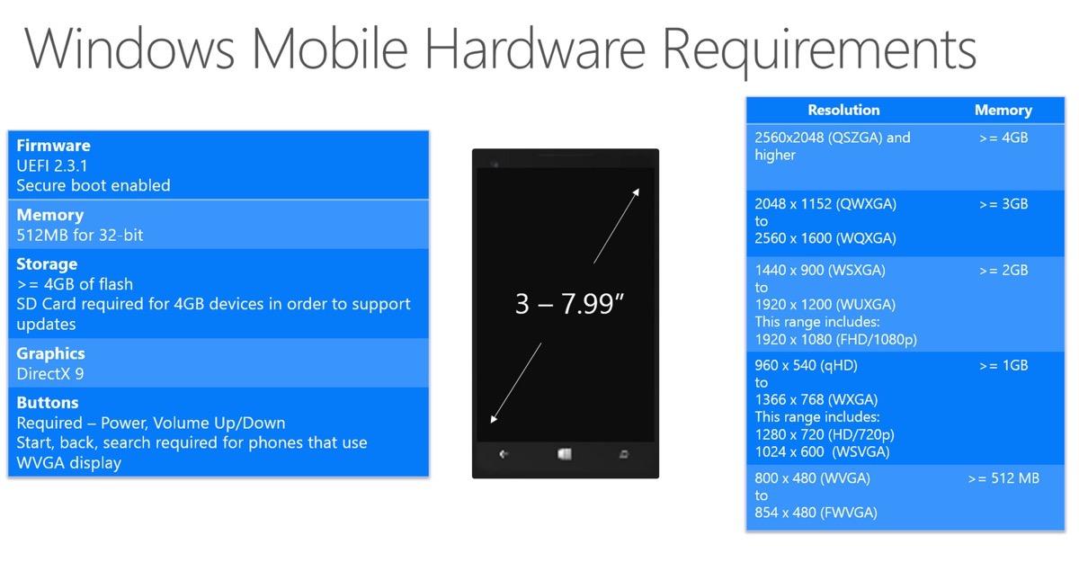 Windows 10 - Minimum Hardware Requirements - Mobile