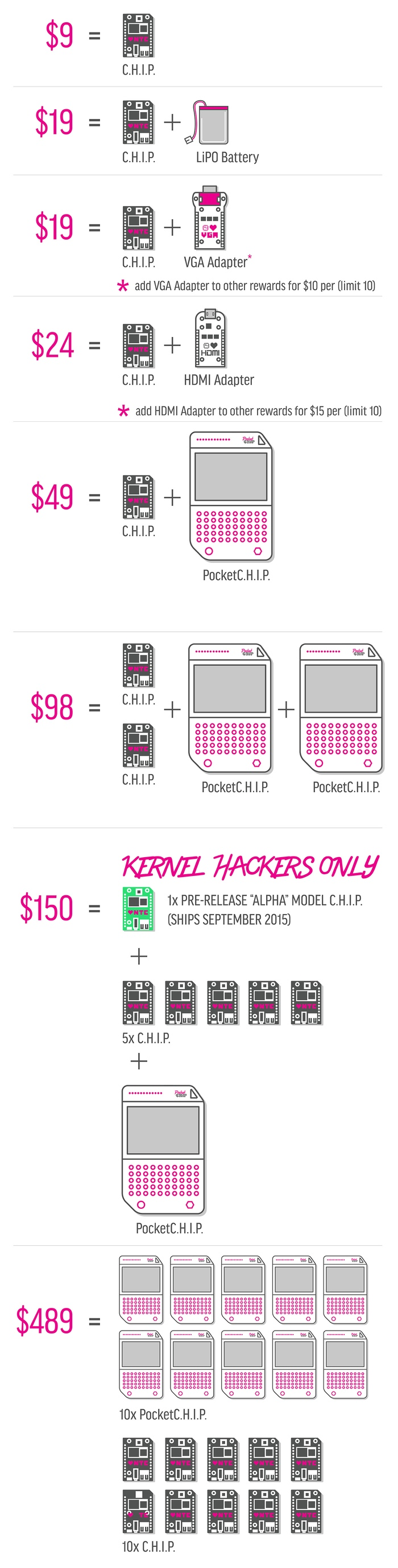 CHIP - Mini-PC - cost
