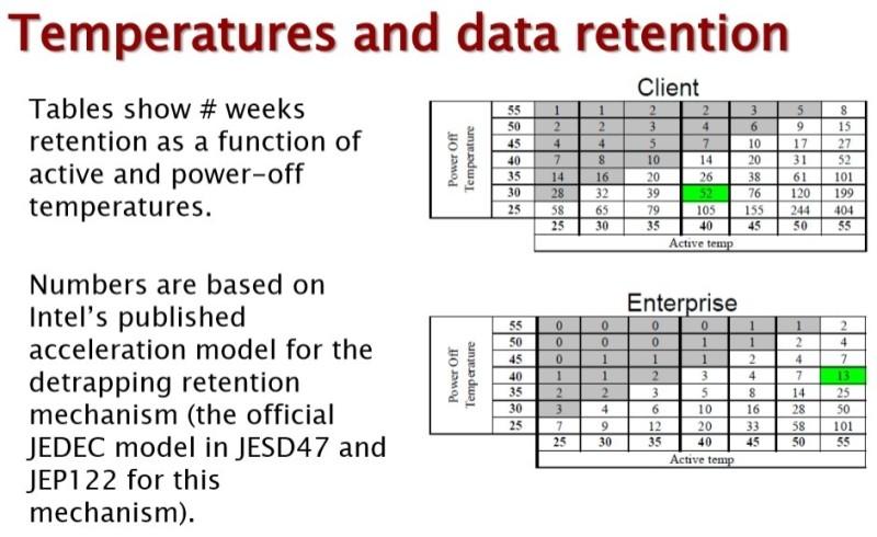 SSD tempo ritenzione dati