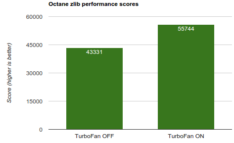 benchmark - turbofan