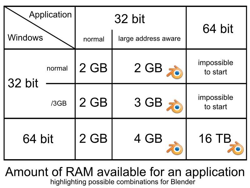 Blender RAM