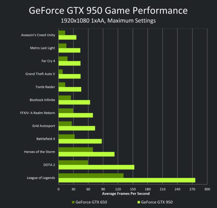 GTX 950 VS 650